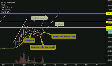 BCDBTC: BCD going to another leg up
