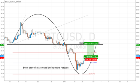 BTCUSD: Fib Extensions. Deep Market Knowledge. WOW.