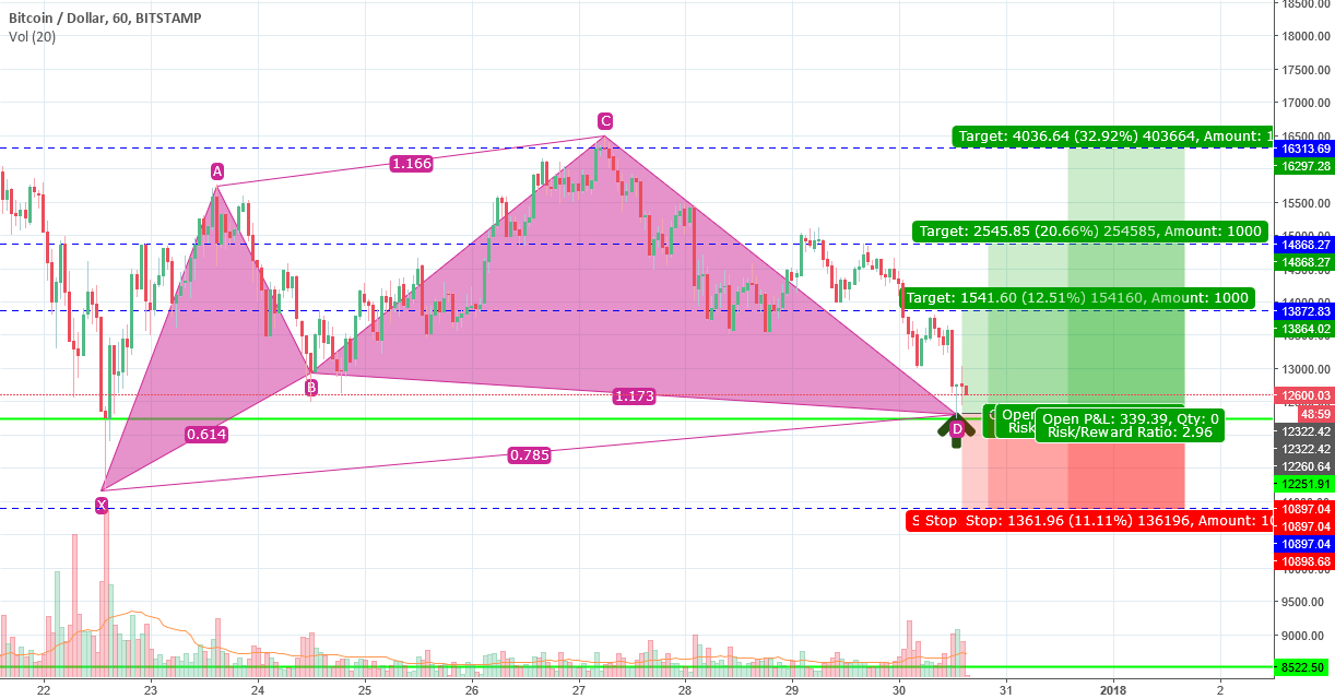 Cypher Pattern Buy at around 12,000-12,300