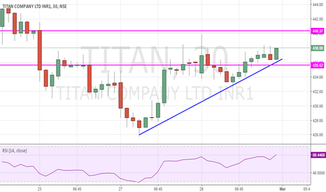 TITAN: Titan buy Above 438.6 for Target of 442 with Stop of 436