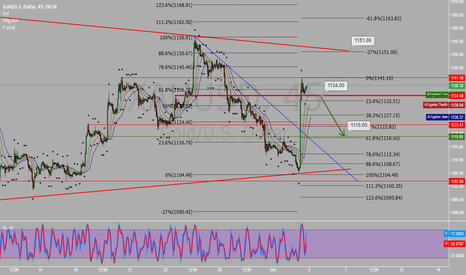 XAUUSD: I will put sell stop @ 1134 to 1119 exit for my safety trading