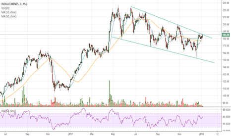 INDIACEM: #INDIACEM - Downward-Sloping Channel