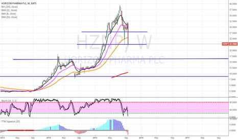 HZNP: HZNP WEAK PHARMA STOCK