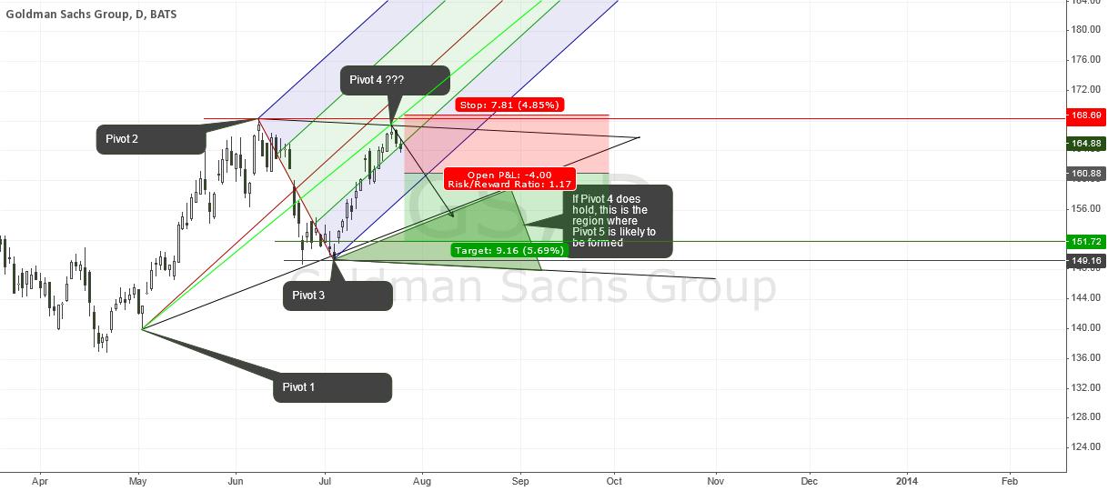 Goldman Sachs - ST Bearish/LT Bullish, Riding the shorts