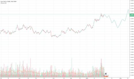EURUSD: евро\доллар. предполагаемое движение.