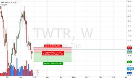 TWTR: Broken support