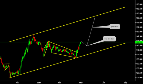 GBPJPY: Weekly Perspective (Guppy)