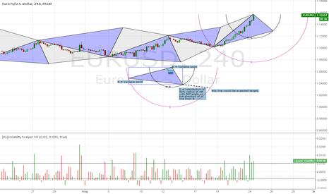 EURUSD: Pythagorean forecasting