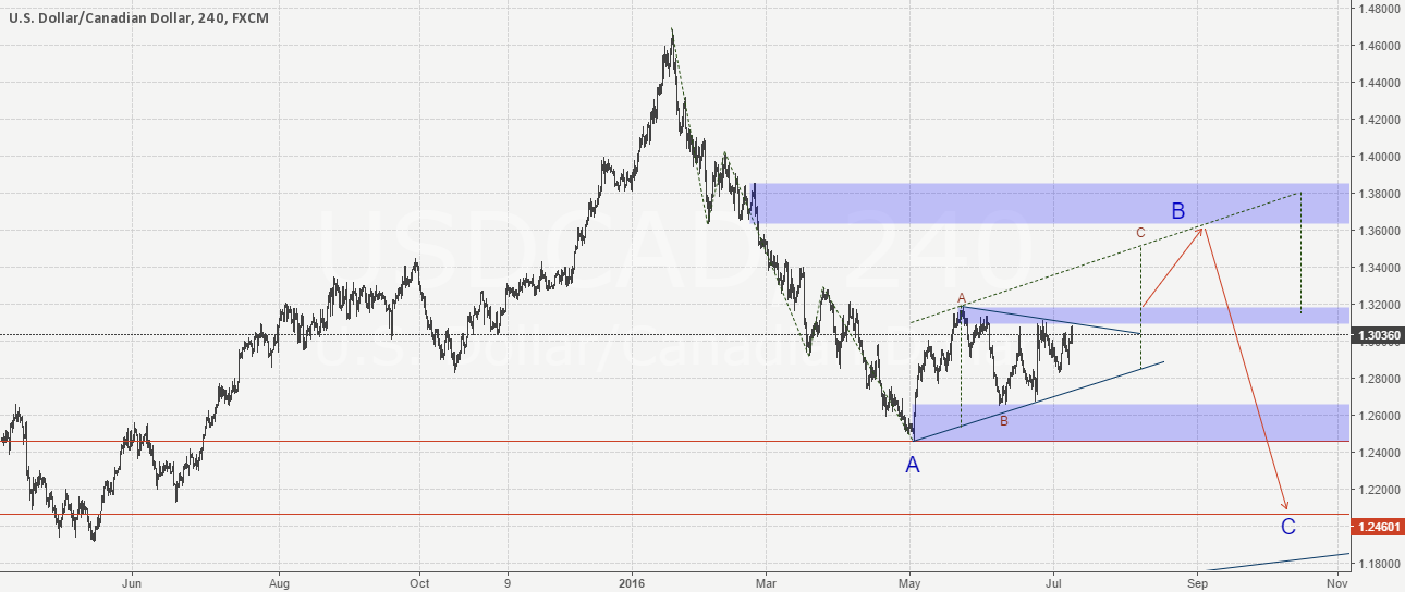 UsdCad 4H S&D analysis