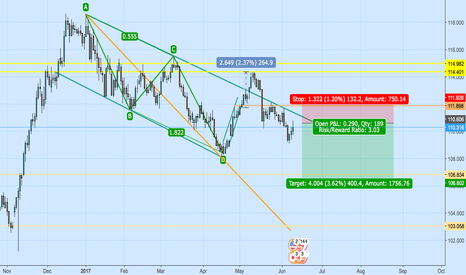USDJPY: looking for short usdjpy