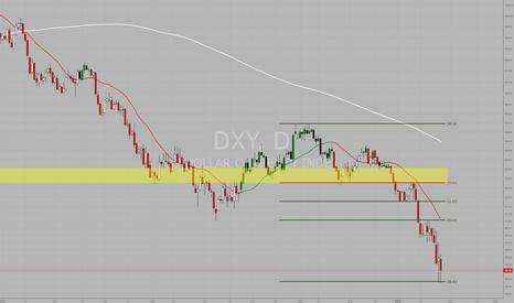 DXY: DXY Dollar Index: possível repique à vista
