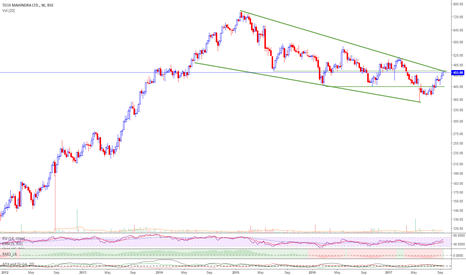 TECHM: TEchm-trend line resistance of 462 downside support at 420-410