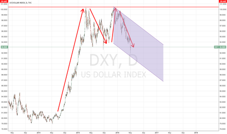 DXY: Dollar devaluation: A clear relief valve for US economic policy