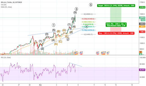 BTCUSD: BTC Long from 13650 to 16666