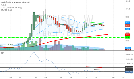 BTCUSD: Bitcoin Weekly Chart: Keltner Channels Point to Sub $500 Price