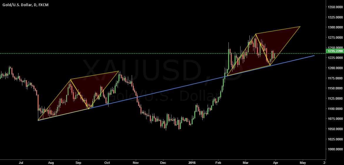 XAUUSD Only A Likeness Possibility