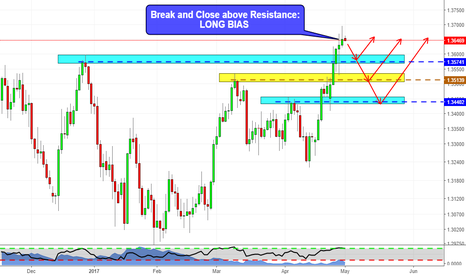 USDCAD: Daily Outlook on USDCAD