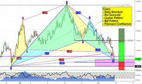 AUDCAD: Time to go long? (AUDCAD analysis)