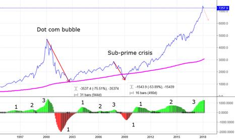 IXIC: Significant market correction coming? Nasdaq case