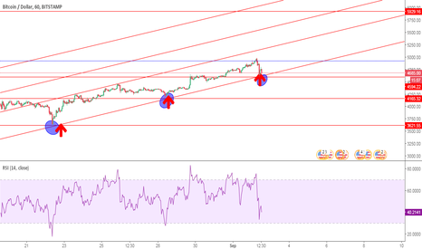 BTCUSD: BTC BUY ON DIPS TARGETS ARE 5500 $ 6000 $ 6500 $