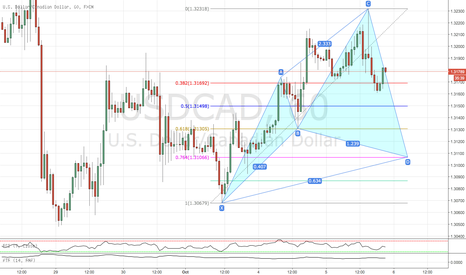 USDCAD: Buy cypher pattern 1 hour chart