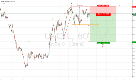 UKOIL: Short Crude oil Brent