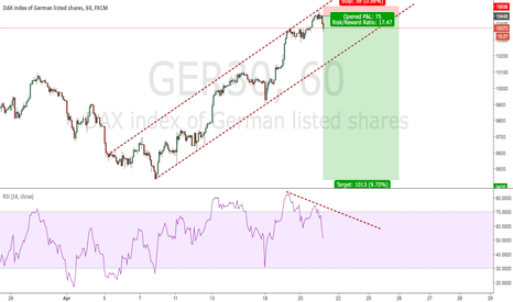 GER30: SHORT DAX Ahead of ECB