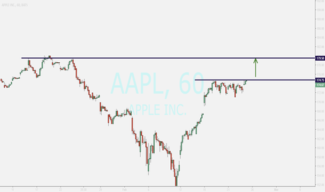 AAPL: APPLE...buy if breakout