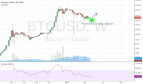 BTCUSD: 6 weeks of strong support