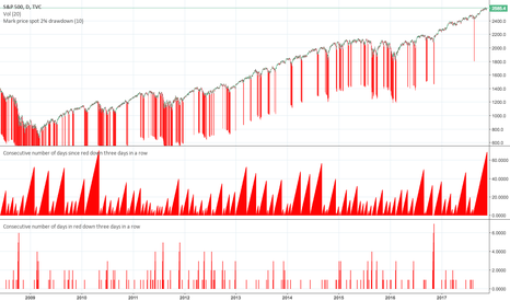SPX: Consecutive number of days since red down three days in a row