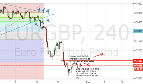 EURGBP: EurGbp finding the next direction..