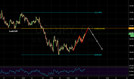 USDJPY: potential bearish abcd pattern, structure and trend continuation