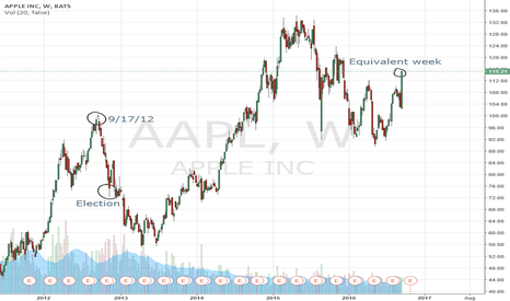 AAPL: Apple Short for pre-election sell-off.