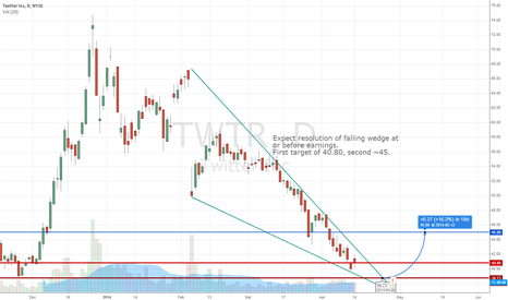 TWTR: TWTR Long on falling wedge (REVISED)