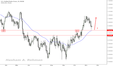 USDCHF: USDCHF has pulled back decently to retest buyers zone at 0.9835