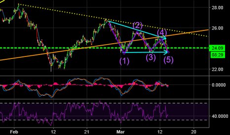 UCO: Buy in the last wave of triangle