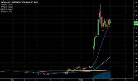 CATB: CATB 3min chart