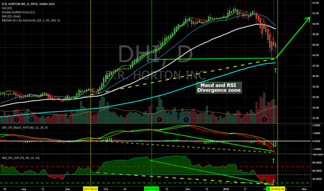 DHI: RSI and MACD Divergnece