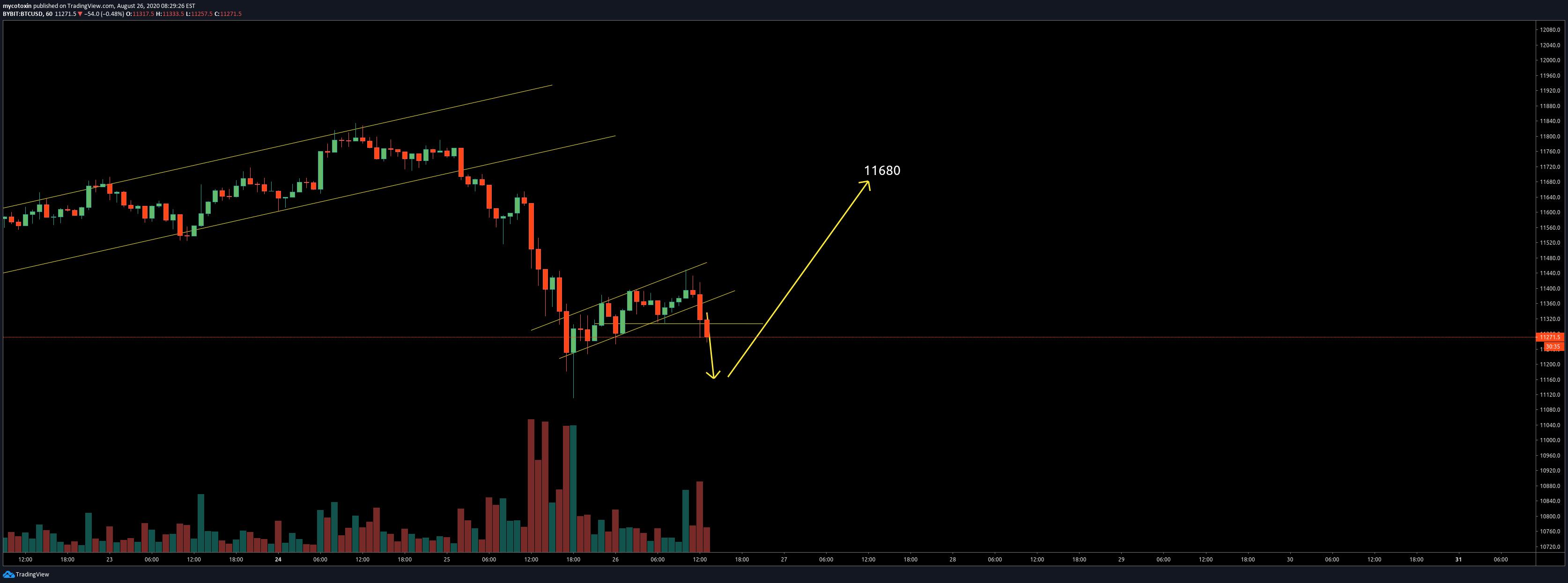 bitcoin cme határidős rés Tradingview