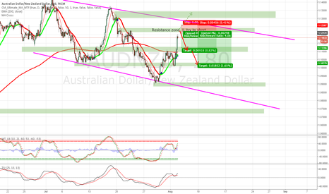 AUDNZD: Resistance-Zone. First try to go short.