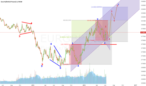 EURGBP: EURGBP looking for 5 waves up after 3 wave correction in wave 4