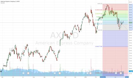 AXP: AXP 28.04.2014