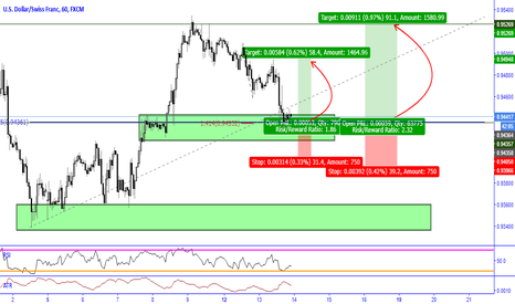 USDCHF: USDCHF Possible Long opportunity