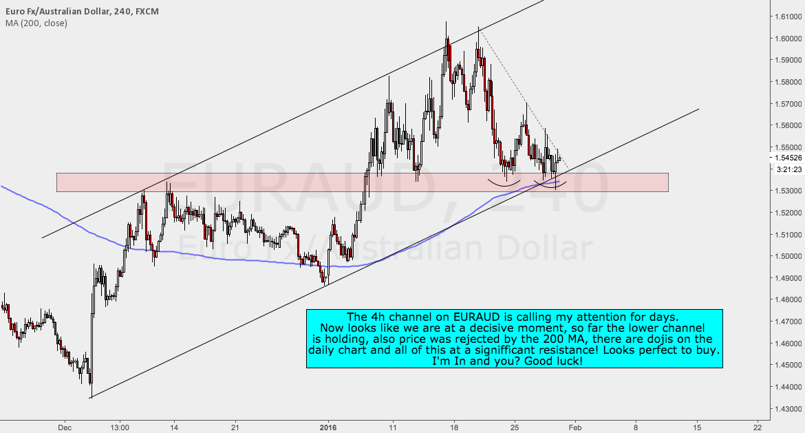 EURAUD Long - I'm In