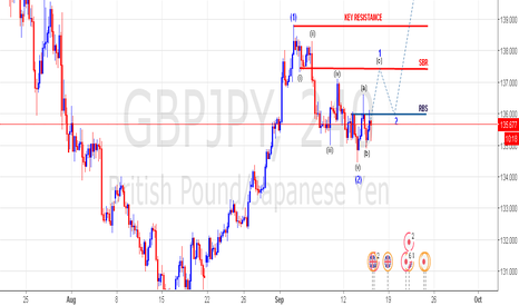 GBPJPY: Simple elliot wave reading with support & resistance