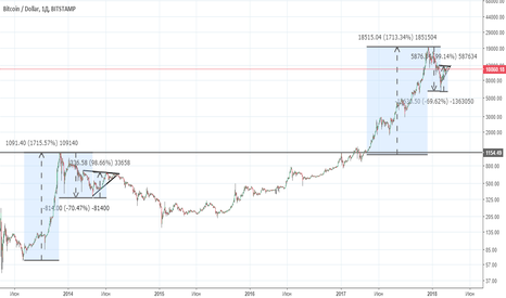 BTCUSD: Bitcoin.Фрактальный анализ.2014=2018 ?