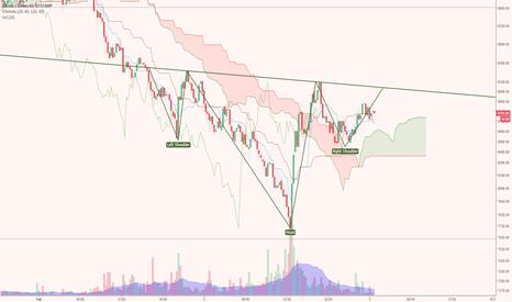 BTCUSD: 15 min / low timeframe shows H&s reversal in near term