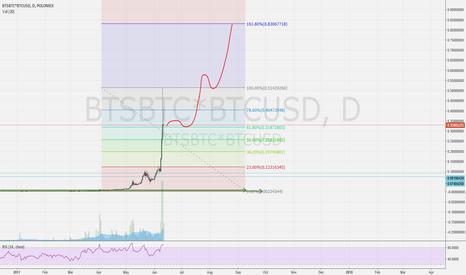 BTSBTC*BTCUSD: Next steps to $1 usd