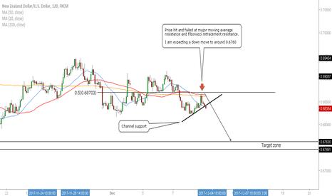 NZDUSD: NZD/USD - Sell Opportunity