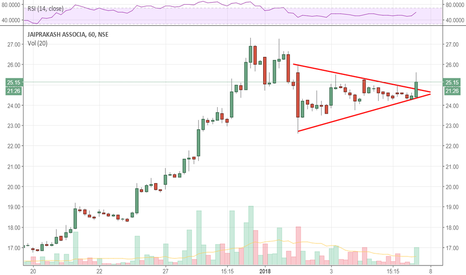 JPASSOCIAT: JPA : Nice triangle break. Expected recent high to be tested